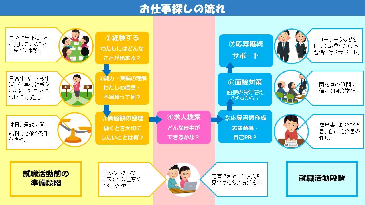 仕事探しの流れ(仮)